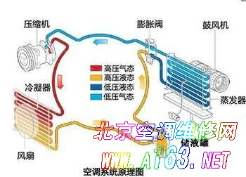 空调工作原理图