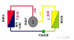家用变频空调维修技术